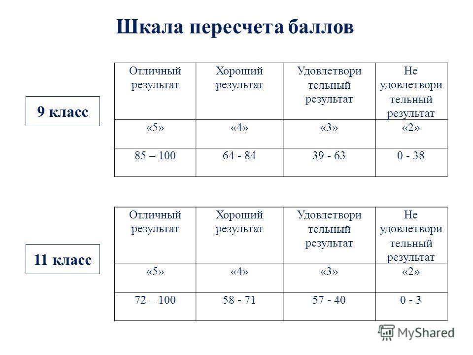 Шкала пересчета баллов 9 класс 11 класс Отличный результат Хороший результат Удовлетвори тельный результат Не удовлетвори тельный результат «5»«4»«3»«2» 85 – 10064 - 8439 - 630 - 38 Отличный результат Хороший результат Удовлетвори тельный результат Н