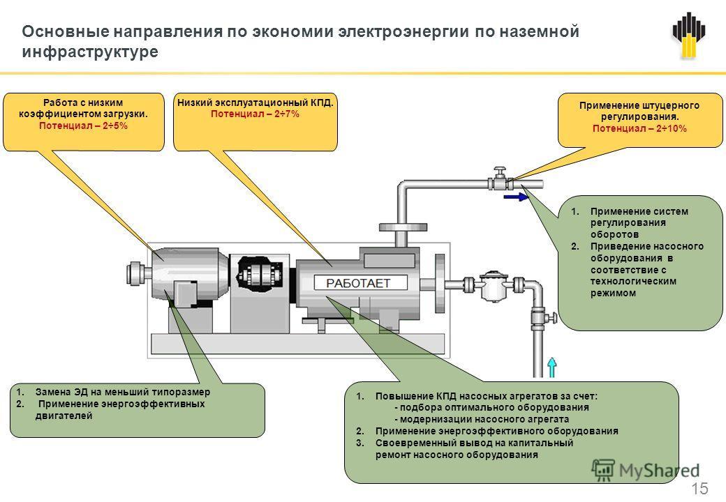 Основные направления по экономии электроэнергии по наземной инфраструктуре 15 1.Применение систем регулирования оборотов 2.Приведение насосного оборудования в соответствие с технологическим режимом 1.Замена ЭД на меньший типоразмер 2. Применение энер