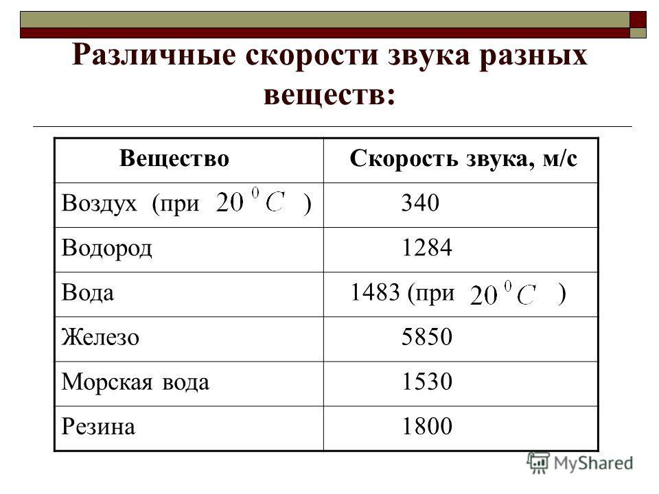 Различные скорости звука разных веществ: Вещество Скорость звука, м/с Воздух (при ) 340 Водород 1284 Вода 1483 (при ) Железо 5850 Морская вода 1530 Резина 1800