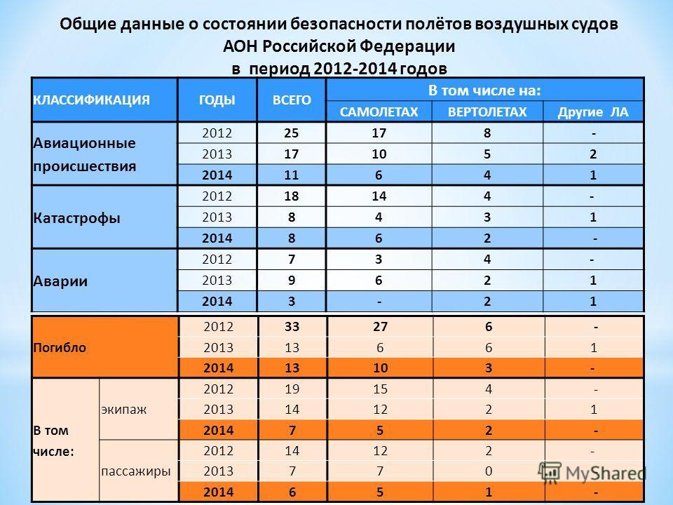 Общие данные о состоянии безопасности полётов воздушных судов АОН Российской Федерации в период 2012-2014 годов КЛАССИФИКАЦИЯГОДЫВСЕГО В том числе на: САМОЛЕТАХВЕРТОЛЕТАХДругие ЛА Авиационные происшествия 201225178- 2013171052 201411641 Катастрофы 20