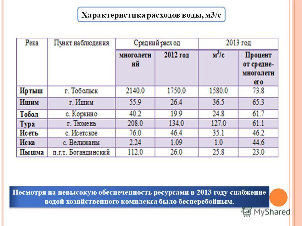 Характеристика расходов воды, м 3/с Несмотря на невысокую обеспеченность ресурсами в 2013 году снабжение водой хозяйственного комплекса было бесперебойным.