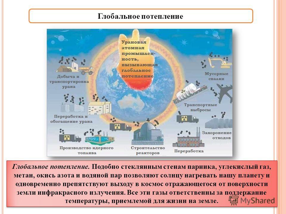 Глобальное потепление Глобальное потепление. Подобно стеклянным стенам парника, углекислый газ, метан, окись азота и водяной пар позволяют солнцу нагревать нашу планету и одновременно препятствуют выходу в космос отражающегося от поверхности земли ин