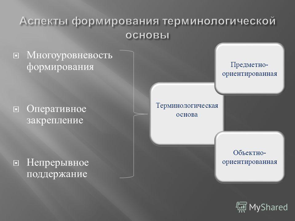 Многоуровневость формирования Оперативное закрепление Непрерывное поддержание Терминологическая основа Предметно- ориентированная Объектно- ориентированная