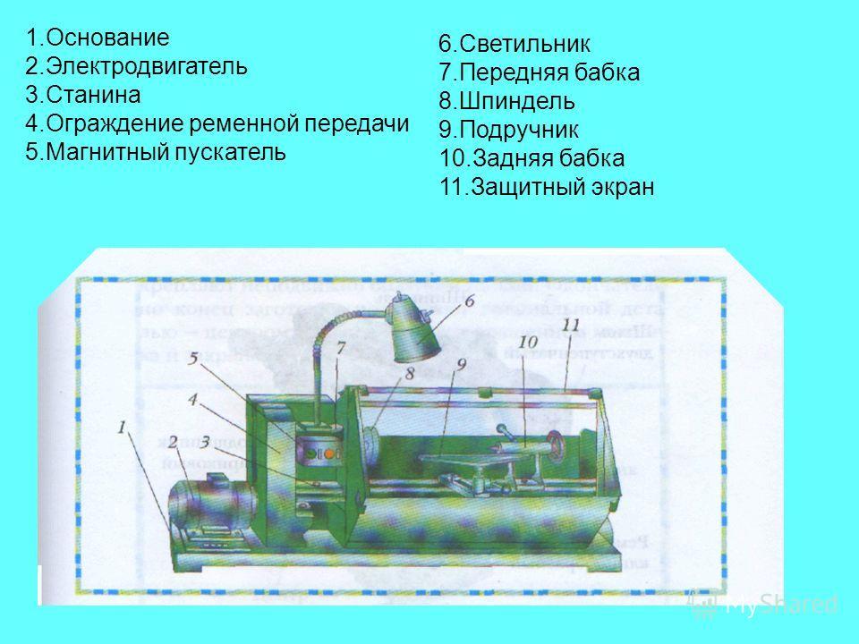 1. Основание 2. Электродвигатель 3. Станина 4. Ограждение ременной передачи 5. Магнитный пускатель 6. Светильник 7. Передняя бабка 8. Шпиндель 9. Подручник 10. Задняя бабка 11. Защитный экран