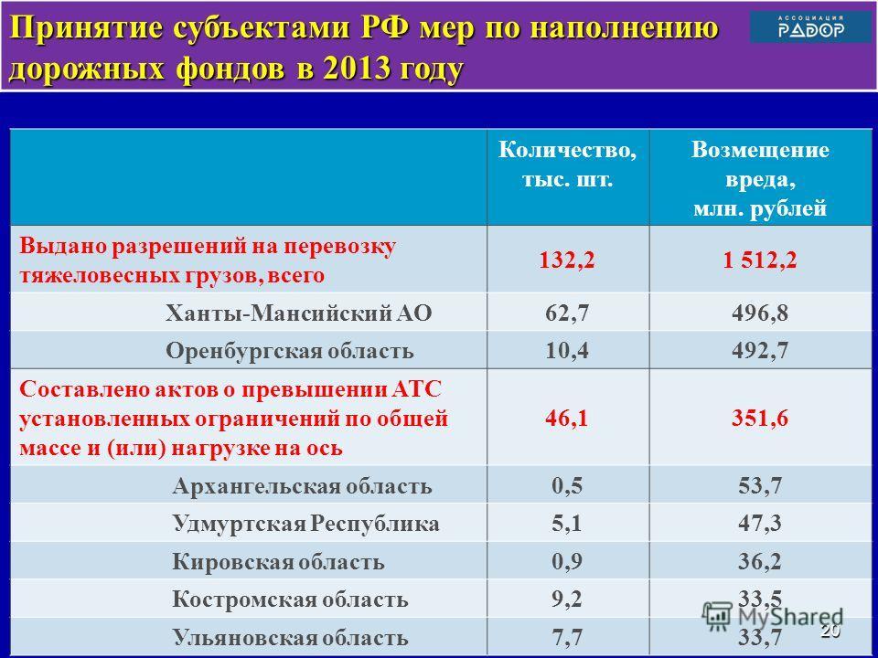 Принятие субъектами РФ мер по наполнению дорожных фондов в 2013 году Количество, тыс. шт. Возмещение вреда, млн. рублей Выдано разрешений на перевозку тяжеловесных грузов, всего 132,21 512,2 Ханты-Мансийский АО62,7496,8 Оренбургская область 10,4492,7
