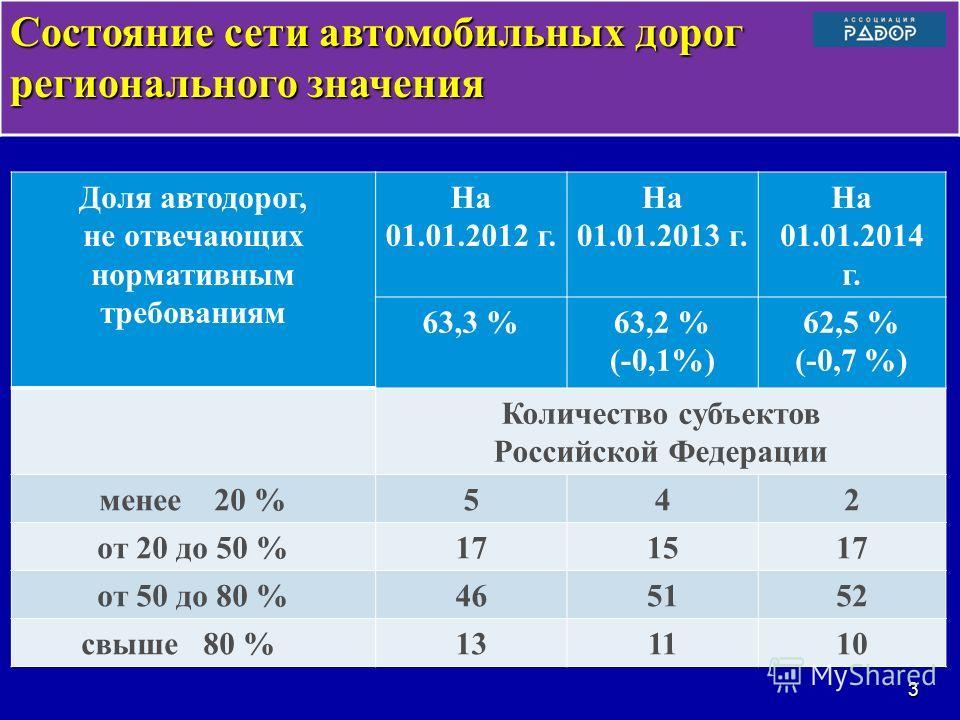 Состояние сети автомобильных дорог регионального значения Доля автодорог, не отвечающих нормативным требованиям На 01.01.2012 г. На 01.01.2013 г. На 01.01.2014 г. 63,3 %63,2 % (-0,1%) 62,5 % (-0,7 %) Количество субъектов Российской Федерации менее 20
