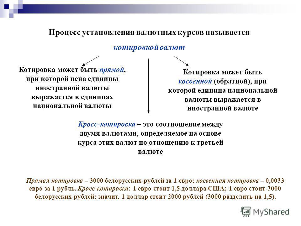 Процесс установления валютных курсов называется котировкой валют Котировка может быть прямой, при которой цена единицы иностранной валюты выражается в единицах национальной валюты Котировка может быть косвенной (обратной), при которой единица национа
