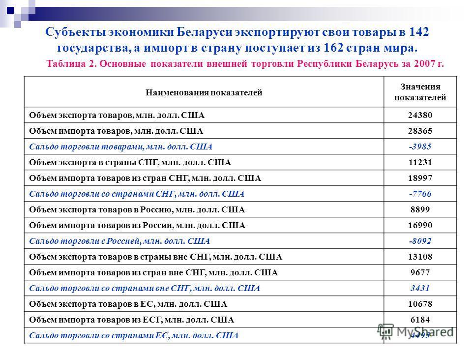 Субъекты экономики Беларуси экспортируют свои товары в 142 государства, а импорт в страну поступает из 162 стран мира. Таблица 2. Основные показатели внешней торговли Республики Беларусь за 2007 г. Наименования показателей Значения показателей Объем