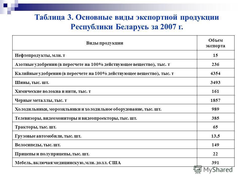 Таблица 3. Основные виды экспортной продукции Республики Беларусь за 2007 г. Виды продукции Объем экспорта Нефтепродукты, млн. т 15 Азотные удобрения (в пересчете на 100% действующее вещество), тыс. т 236 Калийные удобрения (в пересчете на 100% дейст