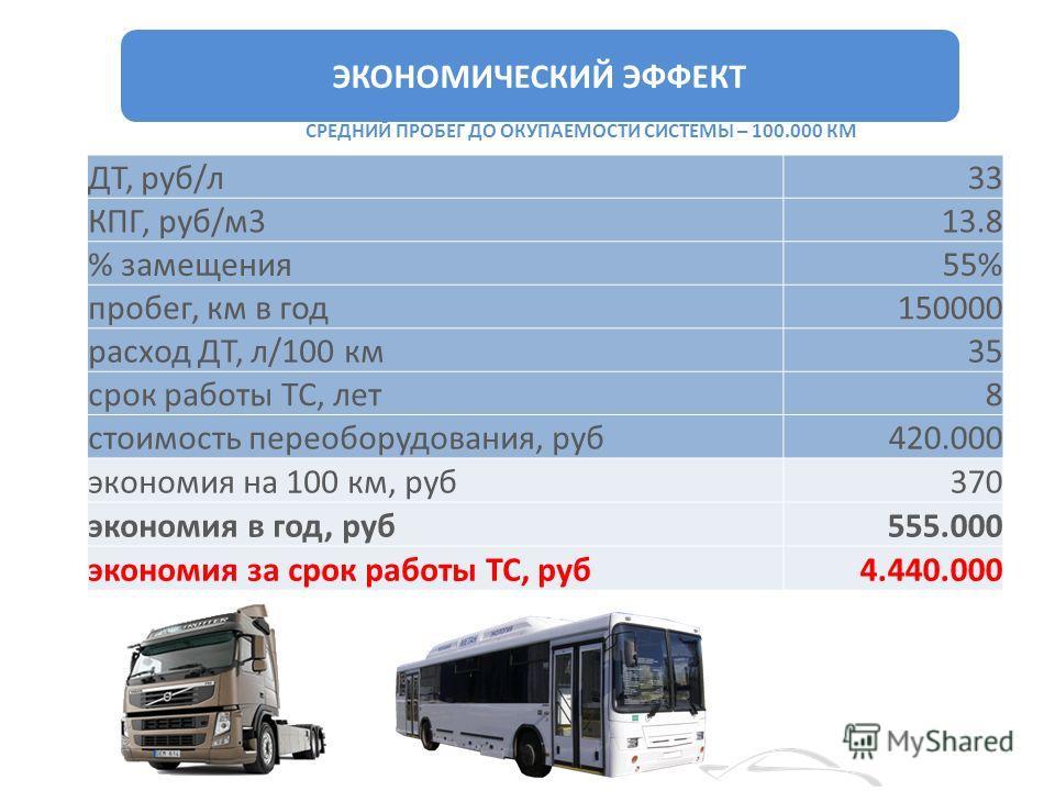 ЭКОНОМИЧЕСКИЙ ЭФФЕКТ ДТ, руб/л 33 КПГ, руб/м 313.8 % замещения 55% пробег, км в год 150000 расход ДТ, л/100 км 35 срок работы ТС, лет 8 стоимость переоборудования, руб 420.000 экономия на 100 км, руб 370 экономия в год, руб 555.000 экономия за срок р