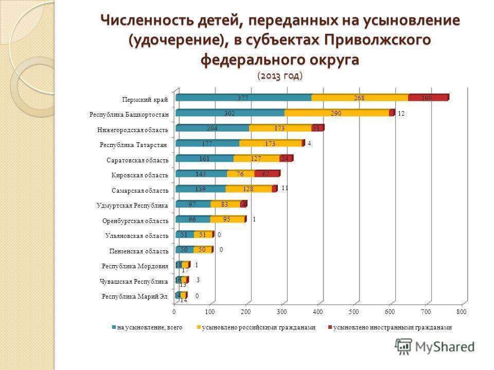 Численность детей, переданных на усыновление ( удочерение ), в субъектах Приволжского федерального округа (2013 год )