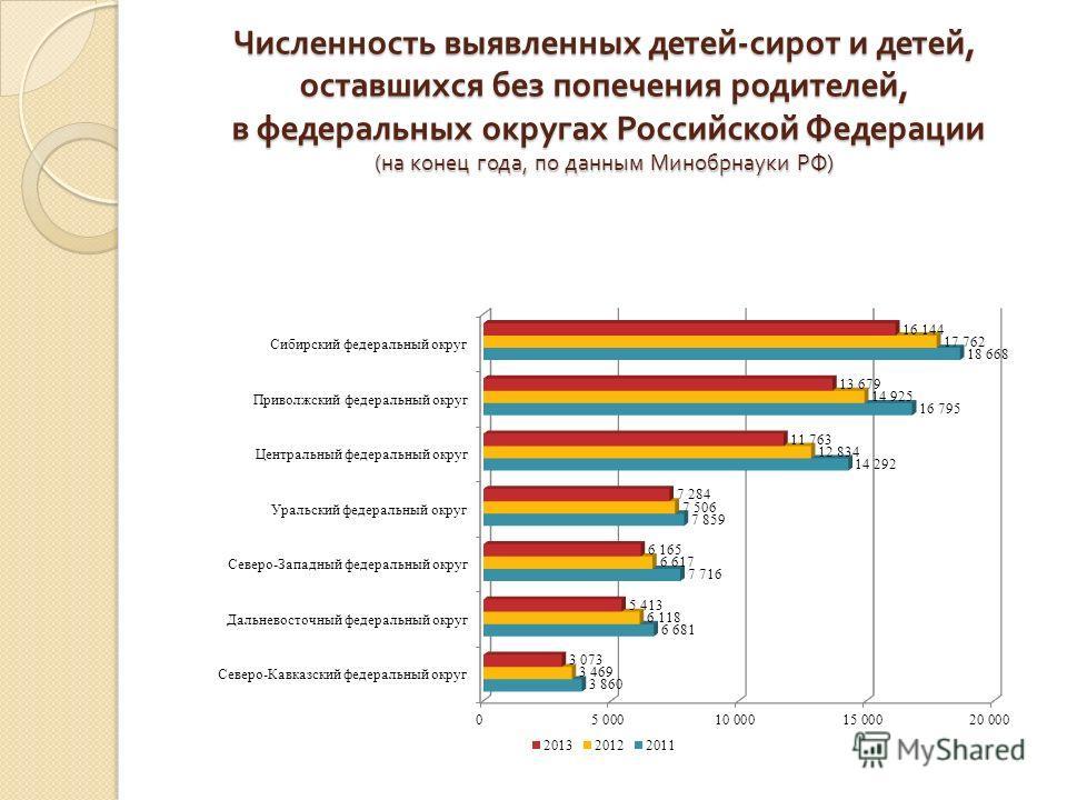 Численность выявленных детей - сирот и детей, оставшихся без попечения родителей, в федеральных округах Российской Федерации ( на конец года, по данным Минобрнауки РФ )