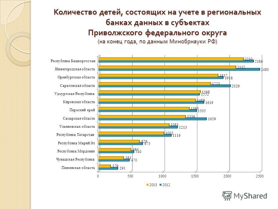 Количество детей, состоящих на учете в региональных банках данных в субъектах Приволжского федерального округа ( на конец года, по данным Минобрнауки РФ )
