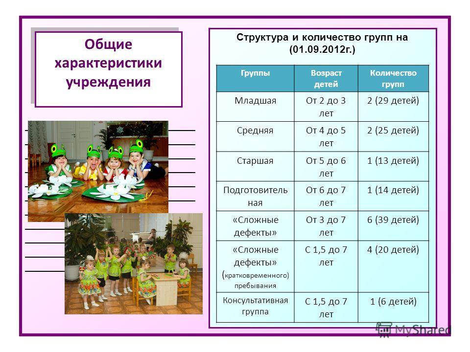 _____________________________ Общие характеристики учреждения Структура и количество групп на (01.09.2012 г.) Группы Возраст детей Количество групп Младшая От 2 до 3 лет 2 (29 детей) Средняя От 4 до 5 лет 2 (25 детей) Старшая От 5 до 6 лет 1 (13 дете