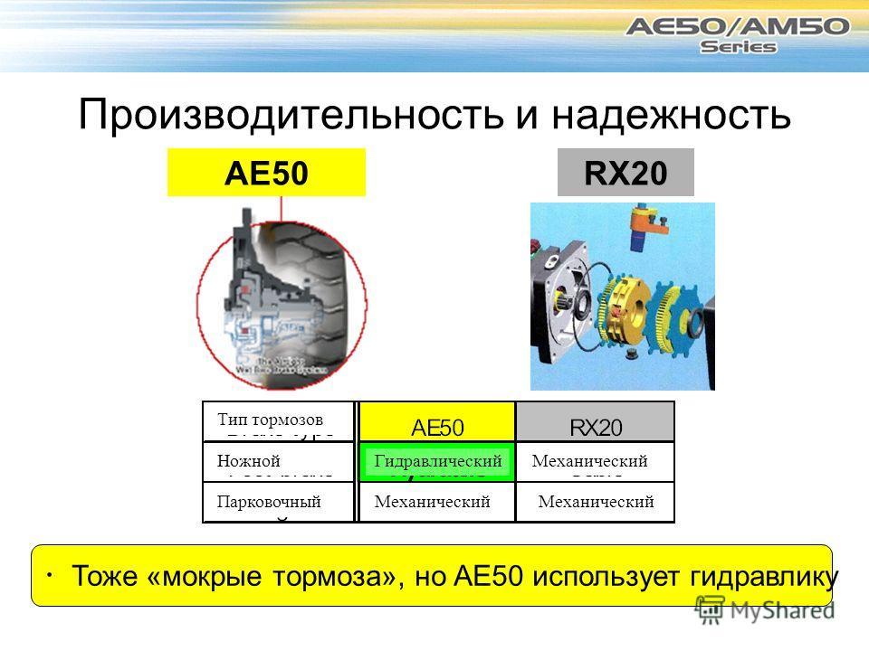 Производительность и надежность AE50RX20 Тоже «мокрые тормоза», но AE50 использует гидравлику Тип тормозов Ножной Парковочный Механический Гидравлический