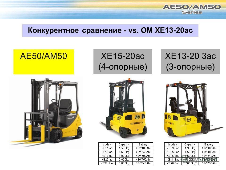 AE50/AM50 Конкурентное сравнение - vs. OM XE13-20ac XE13-20 3ac (3-опорные) XE15-20ac (4-опорные)