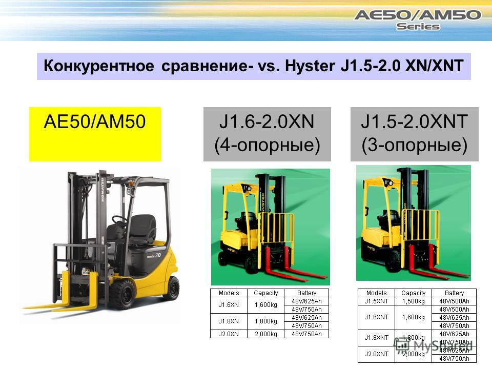 AE50/AM50 Конкурентное сравнение- vs. Hyster J1.5-2.0 XN/XNT J1.5-2.0XNT (3-опорные) J1.6-2.0XN (4-опорные)