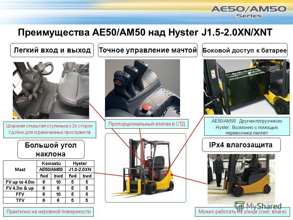Преимущества AE50/AM50 над Hyster J1.5-2.0XN/XNT Боковой доступ к батарее AE50/AM50 : Другим погрузчиком Hyster : Возможно с помощью перевозчика паллет Легкий вход и выход Широкая открытая ступенька с 2 х сторон Удобно для ограниченных пространств То