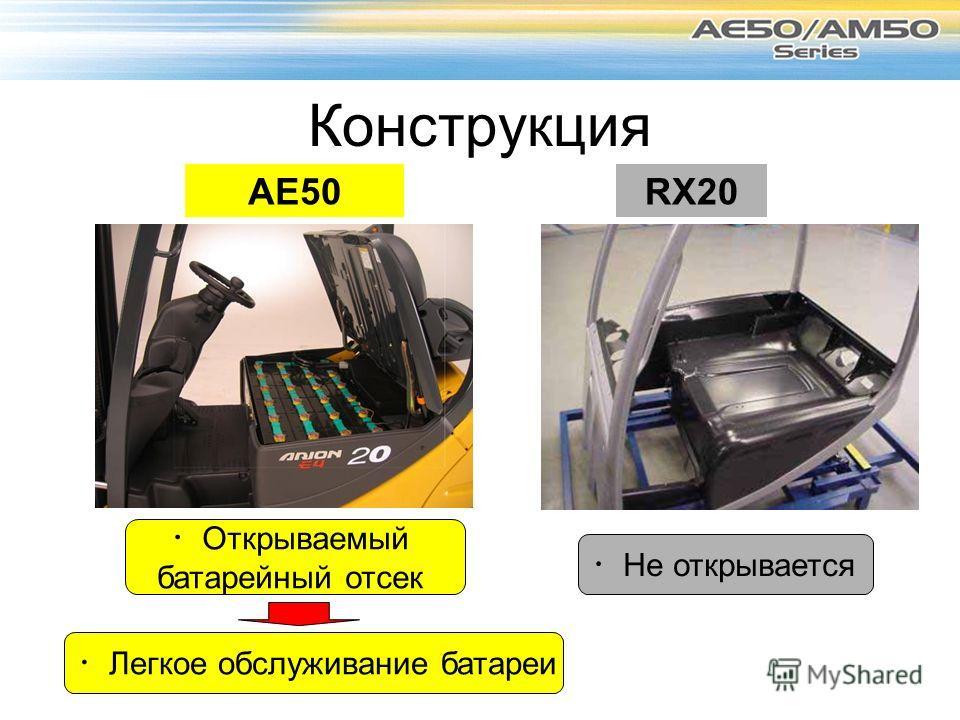 Конструкция AE50RX20 Открываемый батарейный отсек Не открывается Легкое обслуживание батареи