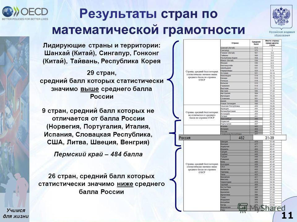Учимся для жизни 11 Результаты стран по математической грамотности Лидирующие страны и территории: Шанхай (Китай), Сингапур, Гонконг (Китай), Тайвань, Республика Корея 29 стран, средний балл которых статистически значимо выше среднего балла России 26