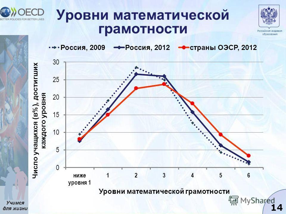 Учимся для жизни 14 Уровни математической грамотности Российская академия образования