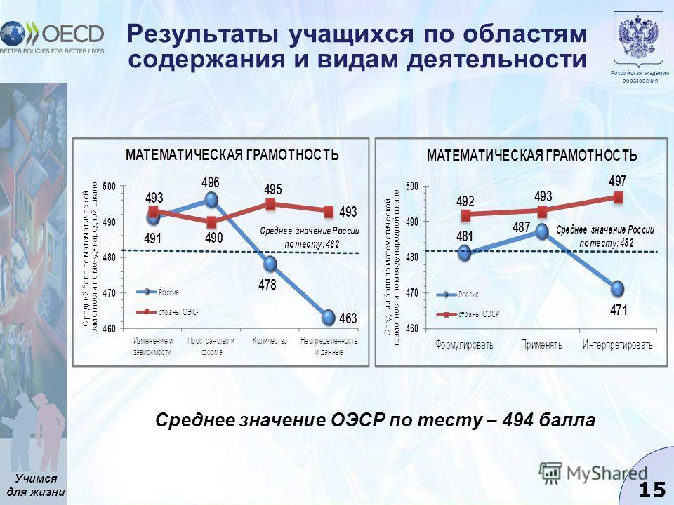 Учимся для жизни 15 Результаты учащихся по областям содержания и видам деятельности Российская академия образования Среднее значение ОЭСР по тесту – 494 балла