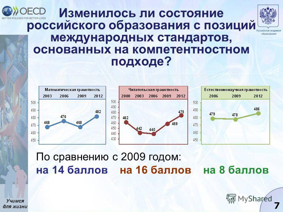 Учимся для жизни 7 Изменилось ли состояние российского образования с позиций международных стандартов, основанных на компетентностном подходе? Российская академия образования По сравнению с 2009 годом: на 14 баллов на 16 баллов на 8 баллов