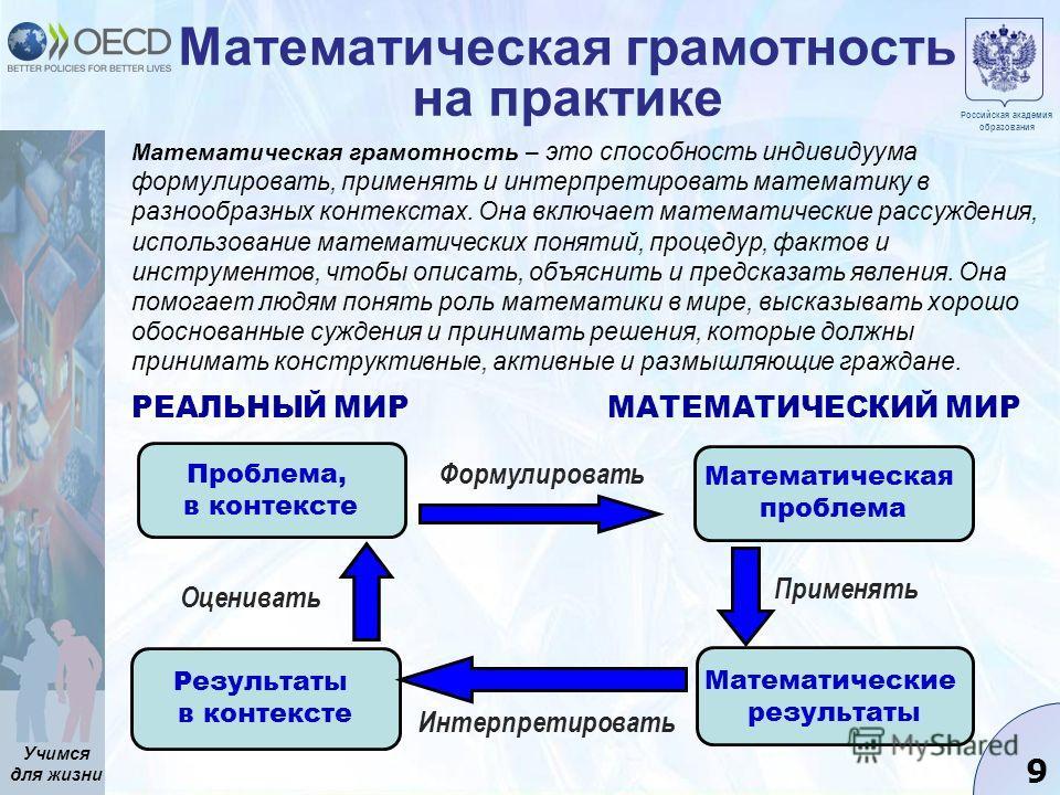 Учимся для жизни 9 Математическая грамотность на практике Проблема, в контексте Результаты в контексте Математическая проблема Математические результаты Оценивать Интерпретировать Применять Формулировать РЕАЛЬНЫЙ МИРМАТЕМАТИЧЕСКИЙ МИР Российская акад