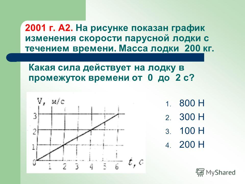 2001 г. А2. На рисунке показан график изменения скорости парусной лодки с течением времени. Масса лодки 200 кг. 1. 800 Н 2. 300 Н 3. 100 Н 4. 200 Н Какая сила действует на лодку в промежуток времени от 0 до 2 с?