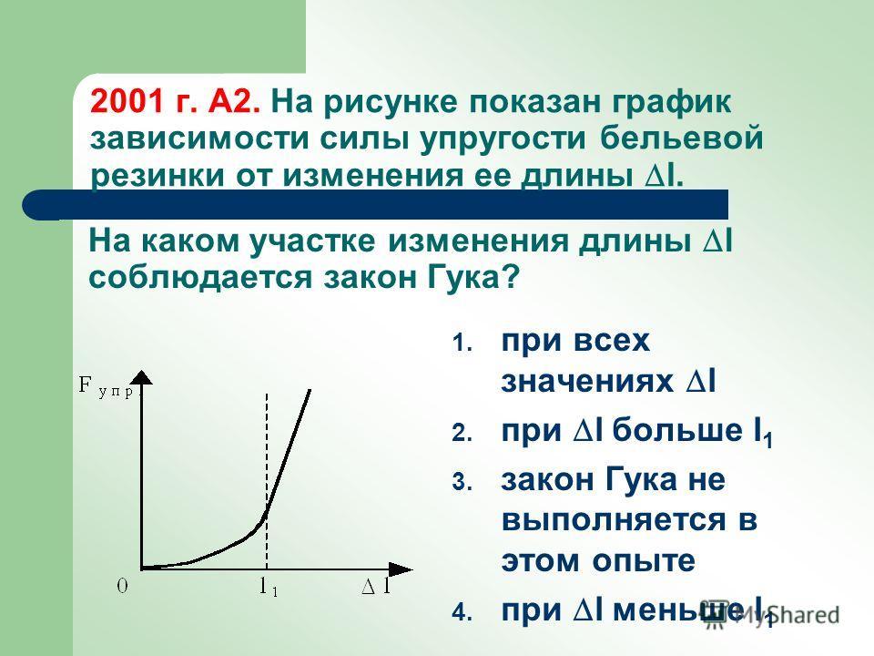 На рисунке показан график зависимости силы упругости