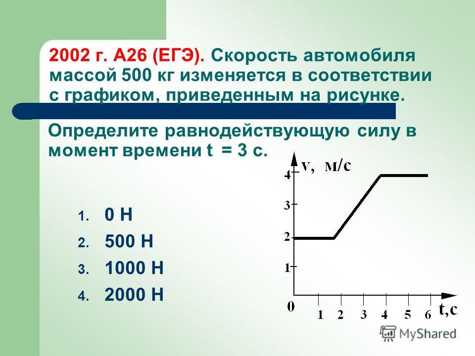 2002 г. А26 (ЕГЭ). Скорость автомобиля массой 500 кг изменяется в соответствии с графиком, приведенным на рисунке. 1. 0 Н 2. 500 Н 3. 1000 Н 4. 2000 Н Определите равнодействующую силу в момент времени t = 3 с.