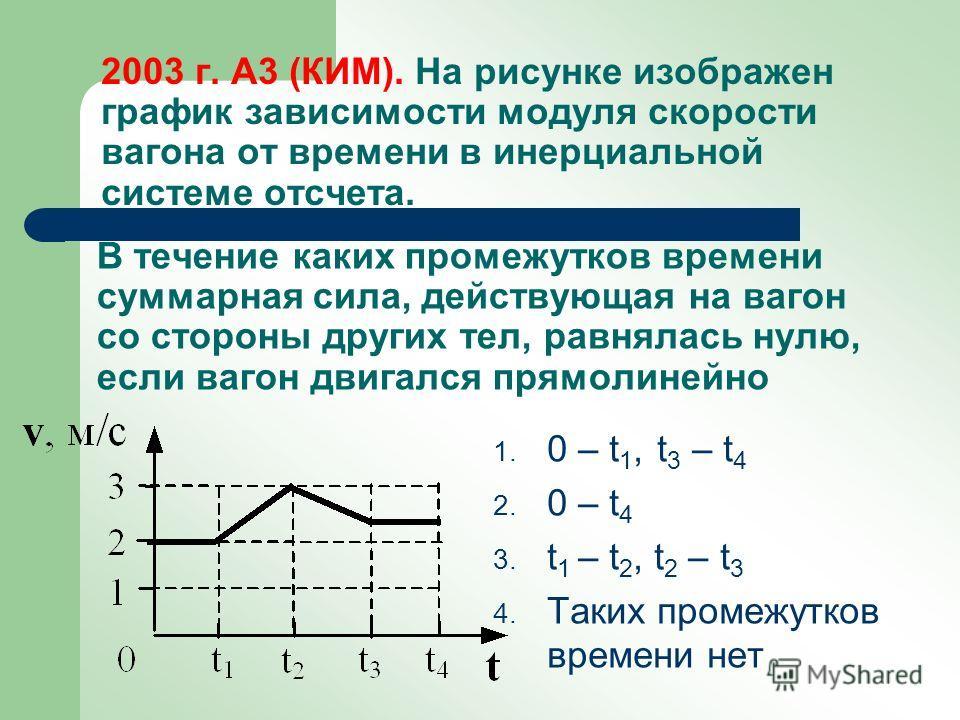 На рисунке изображён график изменения модуля скорости вагона