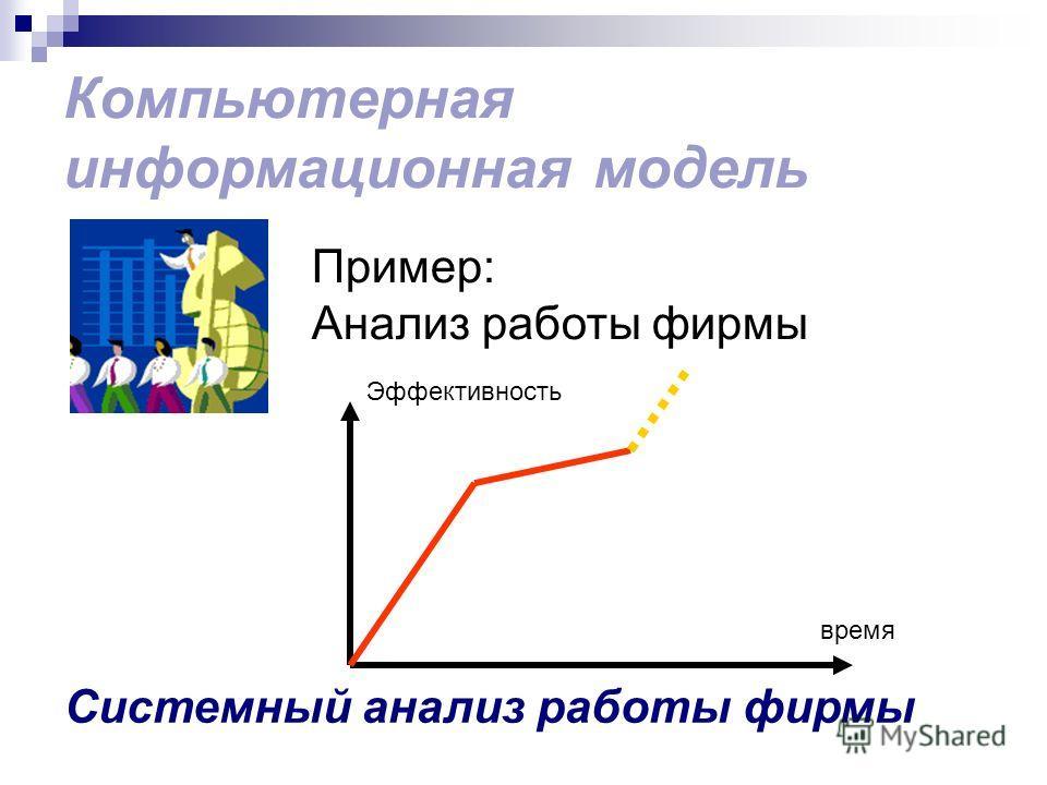 Компьютерная информационная модель Системный анализ работы фирмы Пример: Анализ работы фирмы Эффективность время