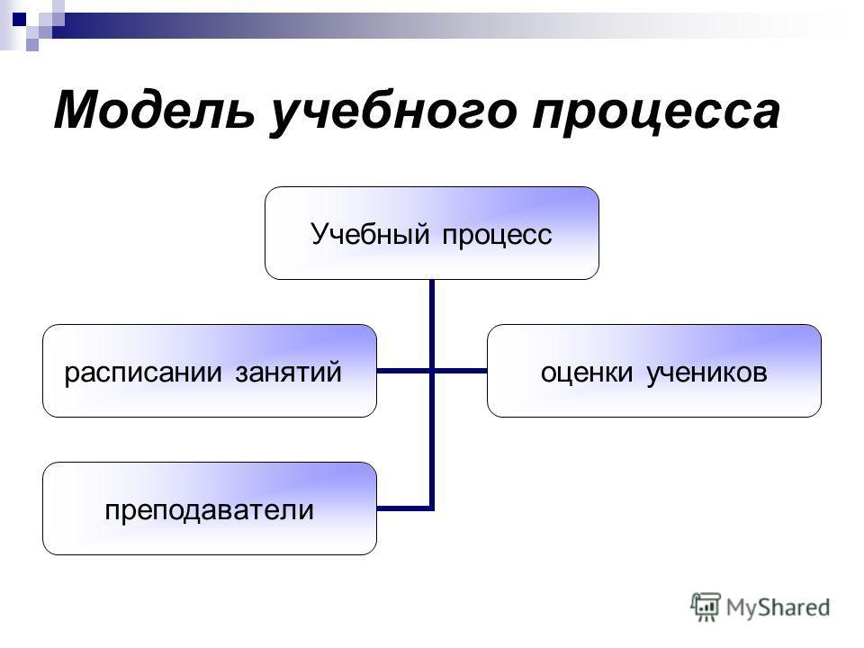 Модель учебного процесса Учебный процесс расписании занятий оценки учеников преподаватели