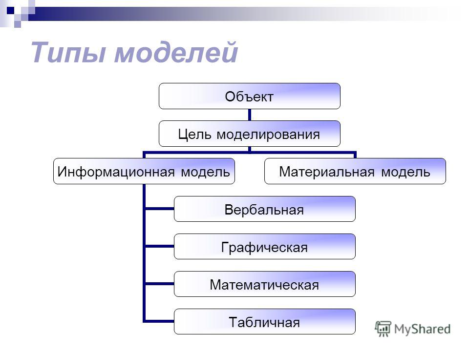 Типы моделей Объект Цель моделирования Информационная модель Вербальная Графическая Математическая Табличная Материальная модель