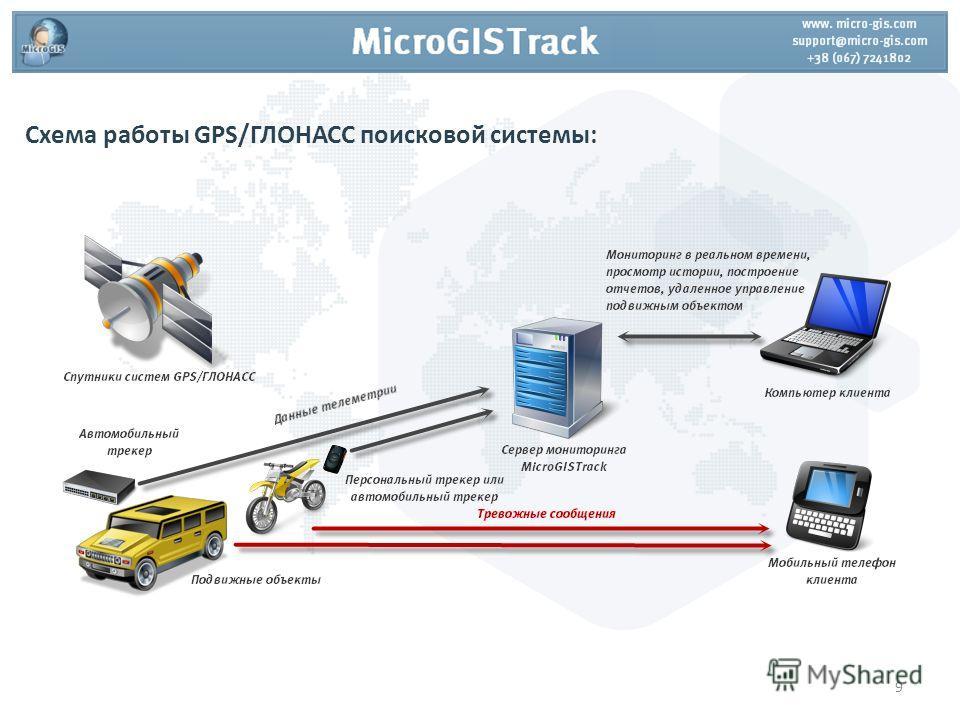 Схема работы GPS/ГЛОНАСС поисковой системы: 9