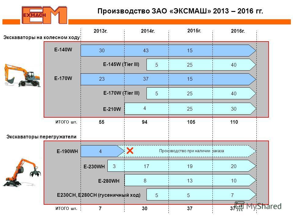 E-140W Е-210W 2013 г.2014 г. 2015 г. 2016 г. 30 Е-230WH E-190WH 000 Е-280WH Е230CH, Е280СН (гусеничный ход) Производство ЗАО «ЭКСМАШ» 2013 – 2016 гг. Экскаваторы на колесном ходу E-145W (Tier III) E-170W E-170W (Tier III) Экскаваторы перегружатели 43