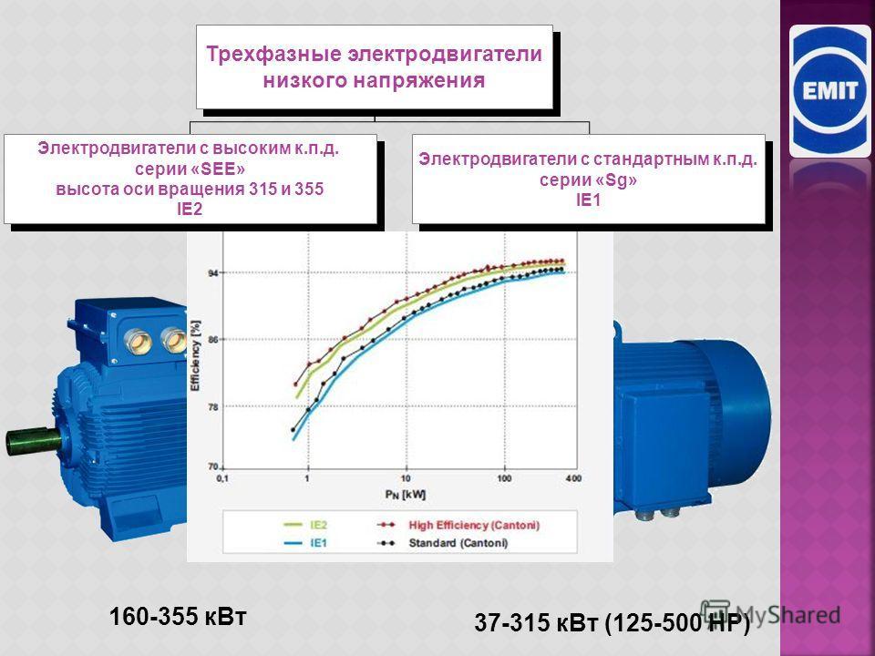 Электродвигатели большой мощности Электродвигатели Асинхронные электродвигатели серии «Sf» с охладителем типа «воздух – воздух» Асинхронные электродвигатели серии «Sf» с охладителем типа «воздух – воздух» Асинхронные электродвигатели серии «Sfw» с ох