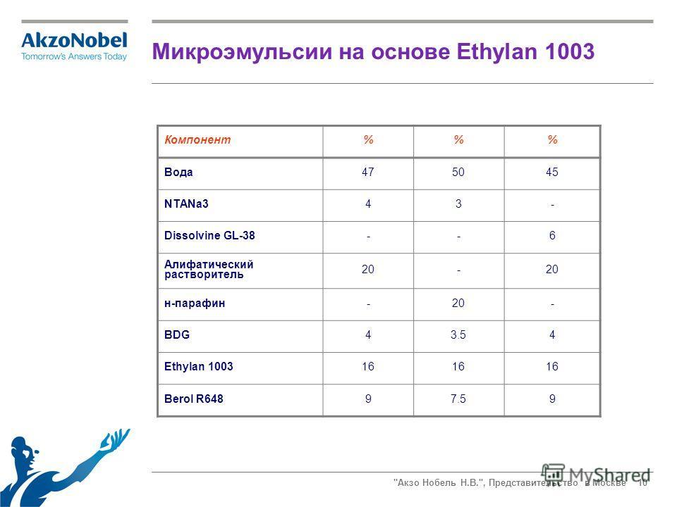 Акзо Нобель Н.В., Представительство в Москве 10 Компонент%% Вода 475045 NTANa343- Dissolvine GL-38--6 Алифатический растворитель 20- н-парафин-20- BDG43.54 Ethylan 100316 Berol R64897.59 Микроэмульсии на основе Ethylan 1003