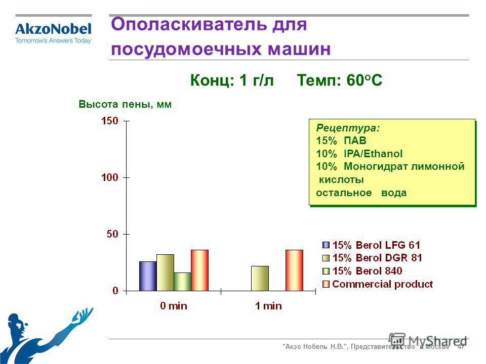 Акзо Нобель Н.В., Представительство в Москве 47 Ополаскиватель для посудомоечных машин Высота пены, мм Рецептура: 15% ПАВ 10% IPA/Ethanol 10% Моногидрат лимонной кислоты остальное вода Конц: 1 г/л Темп: 60 o C
