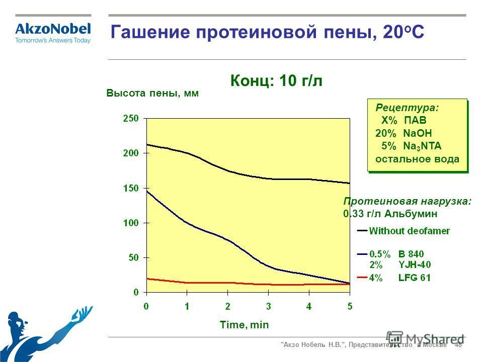 Акзо Нобель Н.В., Представительство в Москве 48 Гашение протеиновой пены, 20 o C Рецептура: X% ПАВ 20% NaOH 5% Na 3 NTA остальное вода Высота пены, мм Time, min Конц: 10 г/л Протеиновая нагрузка: 0.33 г/л Альбумин
