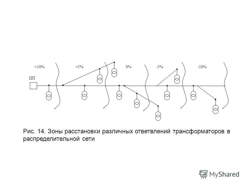 ЦП +10%+5%0% 5% 10% Рис. 14. Зоны расстановки различных ответвлений трансформаторов в распределительной сети