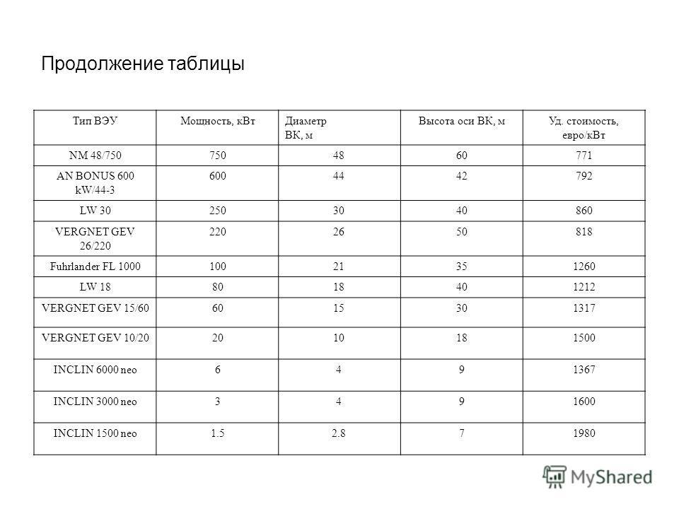 Продолжение таблицы Тип ВЭУМощность, к ВтДиаметр ВК, м Высота оси ВК, м Уд. стоимость, евро/к Вт NM 48/7507504860771 AN BONUS 600 kW/44-3 6004442792 LW 302503040860 VERGNET GEV 26/220 2202650818 Fuhrlander FL 100010021351260 LW 188018401212 VERGNET G