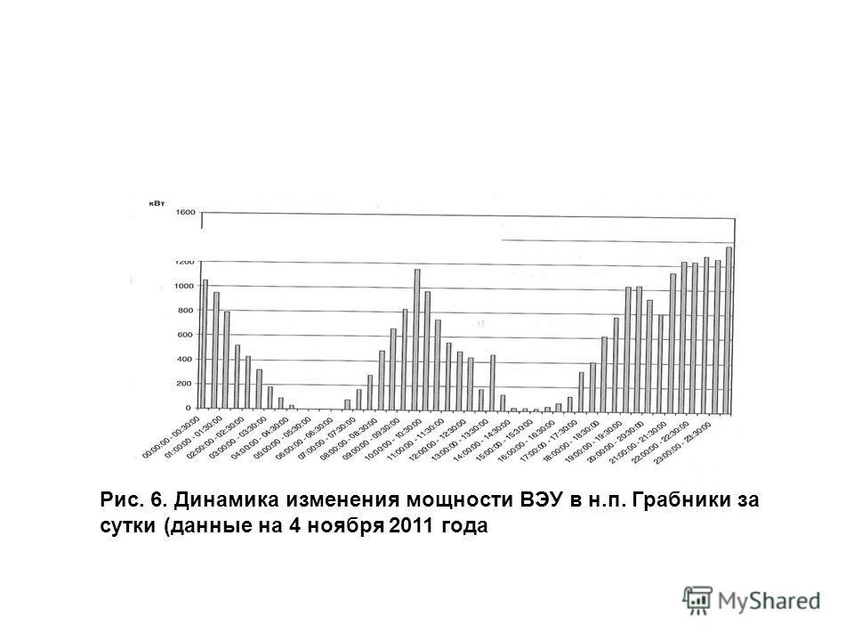 Рис. 6. Динамика изменения мощности ВЭУ в н.п. Грабники за сутки (данные на 4 ноября 2011 года