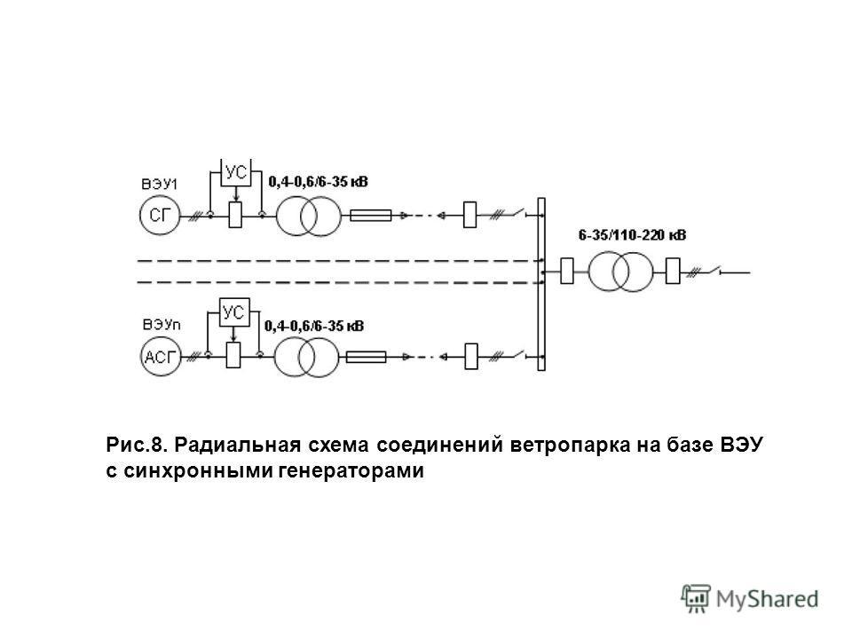 Рис.8. Радиальная схема соединений ветропарка на базе ВЭУ с синхронными генераторами