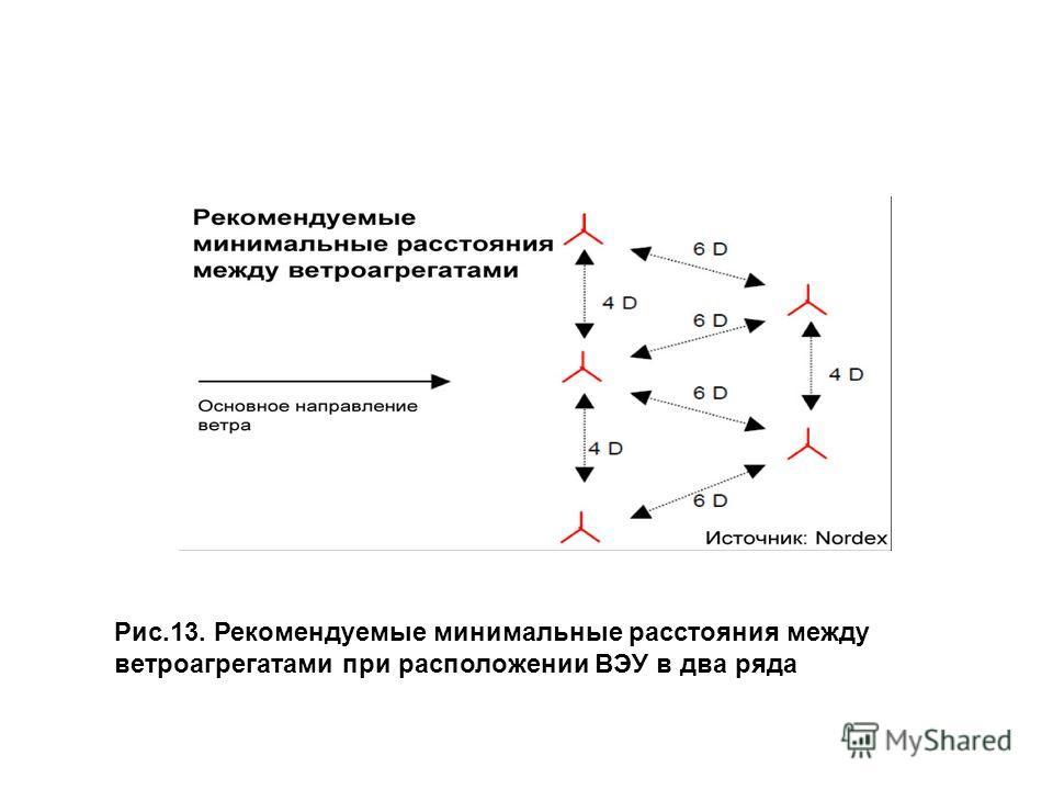 Рис.13. Рекомендуемые минимальные расстояния между ветроагрегатами при расположении ВЭУ в два ряда