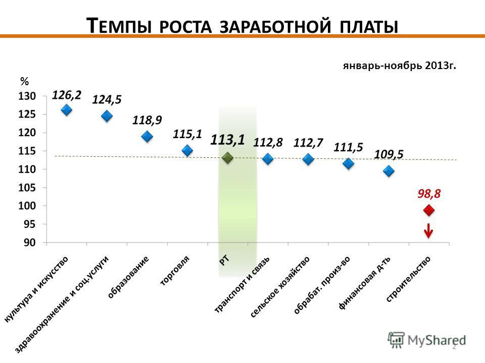 Т ЕМПЫ РОСТА ЗАРАБОТНОЙ ПЛАТЫ январь-ноябрь 2013 г. % 2