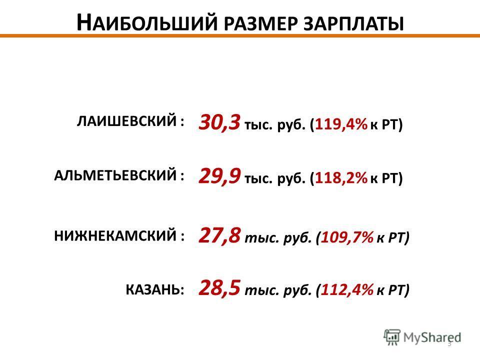 Н АИБОЛЬШИЙ РАЗМЕР ЗАРПЛАТЫ ЛАИШЕВСКИЙ : АЛЬМЕТЬЕВСКИЙ : НИЖНЕКАМСКИЙ : КАЗАНЬ: 30,3 тыс. руб. ( 119,4% к РТ) 29,9 тыс. руб. ( 118,2% к РТ) 27,8 тыс. руб. ( 109,7% к РТ) 28,5 тыс. руб. ( 112,4% к РТ) 3