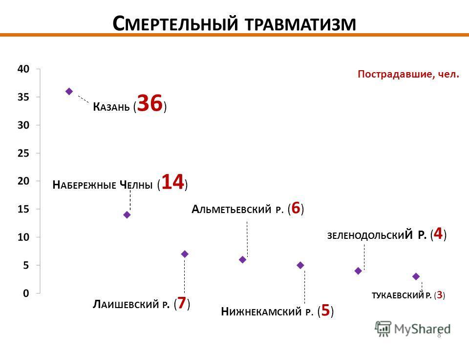 С МЕРТЕЛЬНЫЙ ТРАВМАТИЗМ К АЗАНЬ ( 36 ) Н АБЕРЕЖНЫЕ Ч ЕЛНЫ ( 14 ) Л АИШЕВСКИЙ Р. ( 7 ) А ЛЬМЕТЬЕВСКИЙ Р. ( 6 ) Н ИЖНЕКАМСКИЙ Р. ( 5 ) ЗЕЛЕНОДОЛЬСКИ Й Р. ( 4 ) ТУКАЕВСКИЙ Р. ( 3 ) Пострадавшие, чел. 8