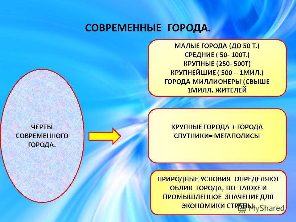 СОВРЕМЕННЫЕ ГОРОДА. ЧЕРТЫ СОВРЕМЕННОГО ГОРОДА. МАЛЫЕ ГОРОДА (ДО 50 Т.) СРЕДНИЕ ( 50- 100Т.) КРУПНЫЕ (250- 500Т) КРУПНЕЙШИЕ ( 500 – 1МИЛ.) ГОРОДА МИЛЛИОНЕРЫ (СВЫШЕ 1МИЛЛ. ЖИТЕЛЕЙ КРУПНЫЕ ГОРОДА + ГОРОДА СПУТНИКИ= МЕГАПОЛИСЫ ПРИРОДНЫЕ УСЛОВИЯ ОПРЕДЕЛЯЮ